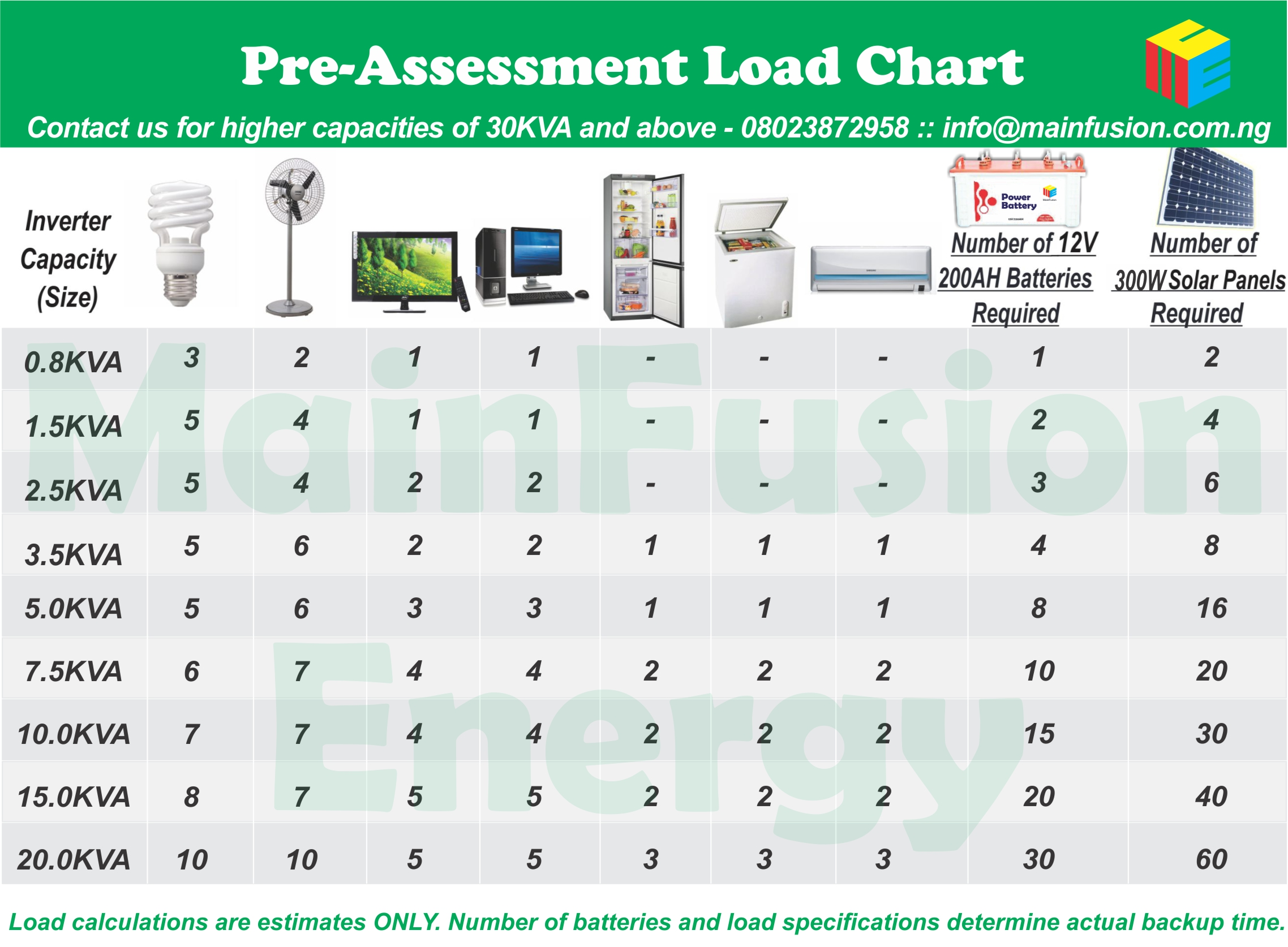 MainFusion Energy Load Chart 2018